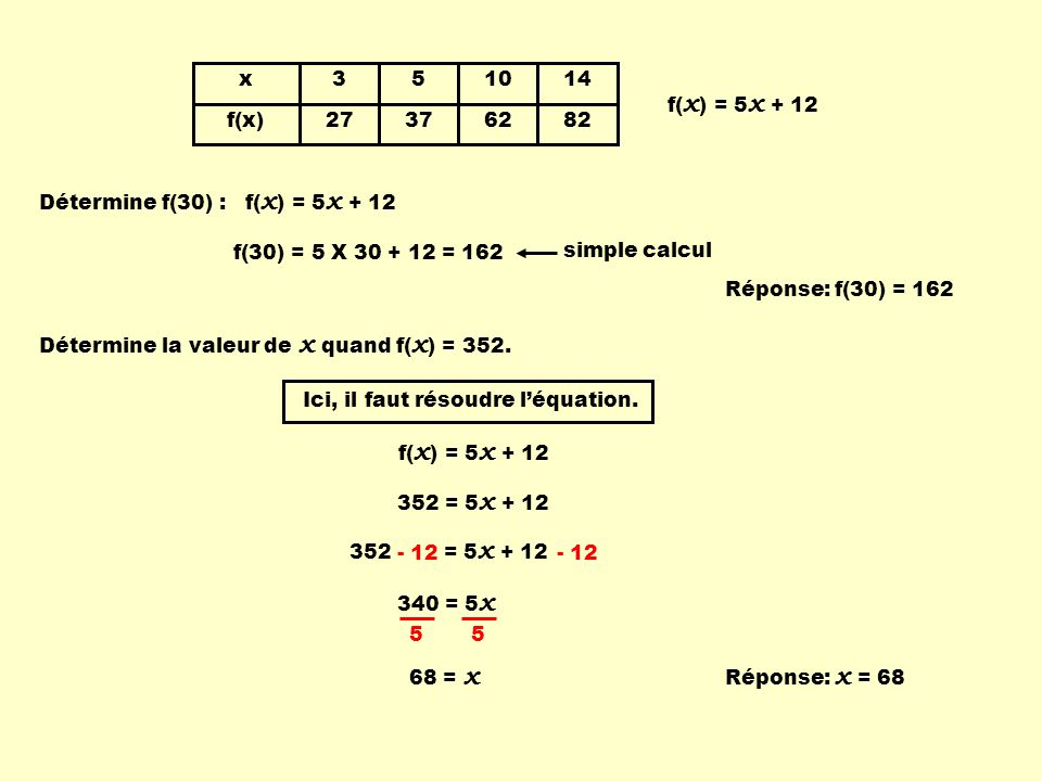 x f(x) 3. 27. 5. 37. 10. 62. 14. 82. f(x) = 5x + 12. Détermine f(30) : f(x) = 5x + 12. f(30) = 5 X 30 + 12 = 162.