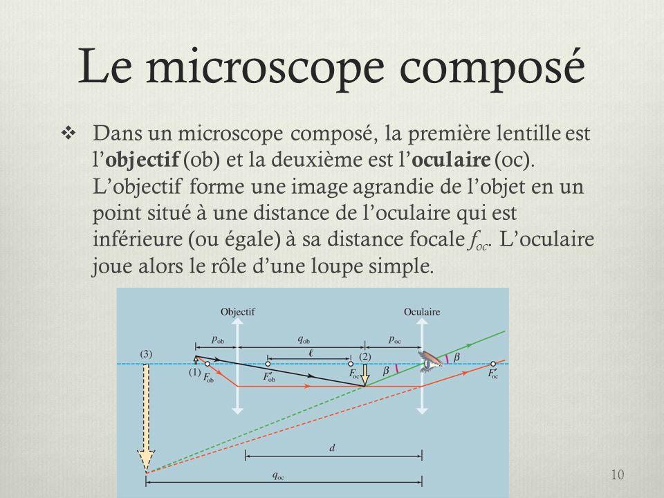 Le microscope composé