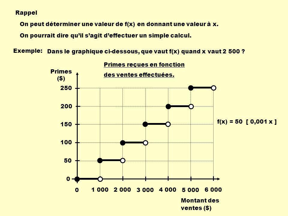 Rappel On peut déterminer une valeur de f(x) en donnant une valeur à x. On pourrait dire qu'il s'agit d'effectuer un simple calcul.