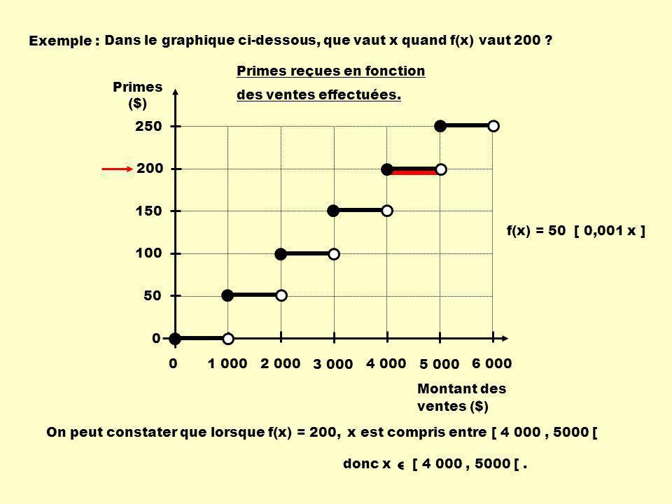 Exemple : Dans le graphique ci-dessous, que vaut x quand f(x) vaut 200 Montant des. ventes ($) Primes ($)