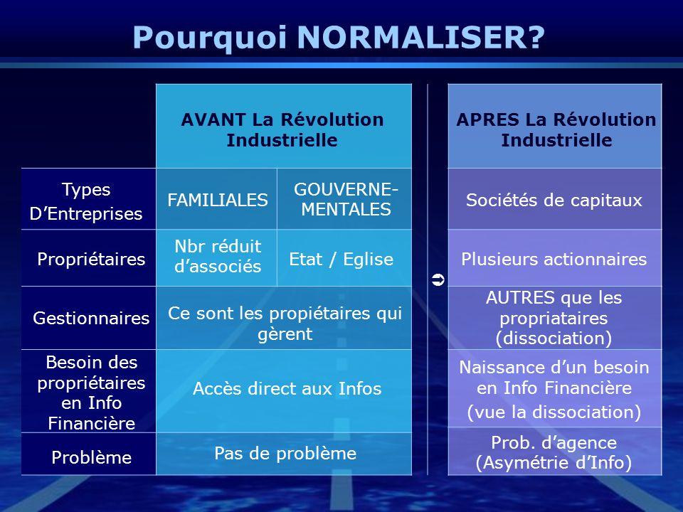 AVANT La Révolution Industrielle APRES La Révolution Industrielle
