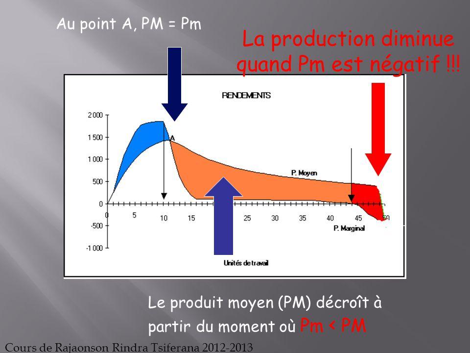 La production diminue quand Pm est négatif !!!