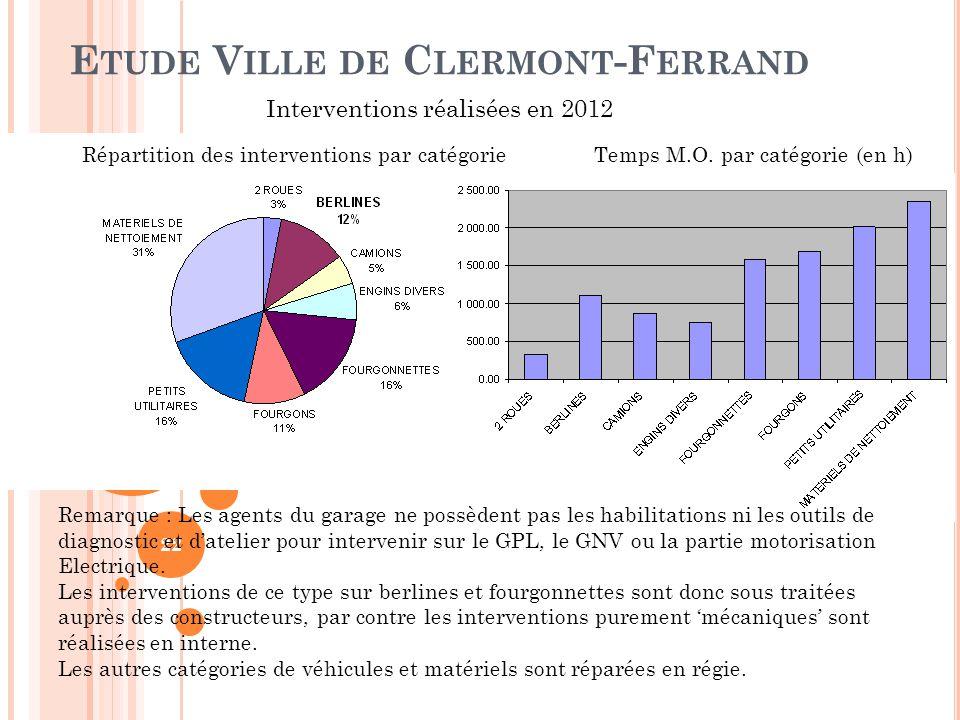 Etude Ville de Clermont-Ferrand