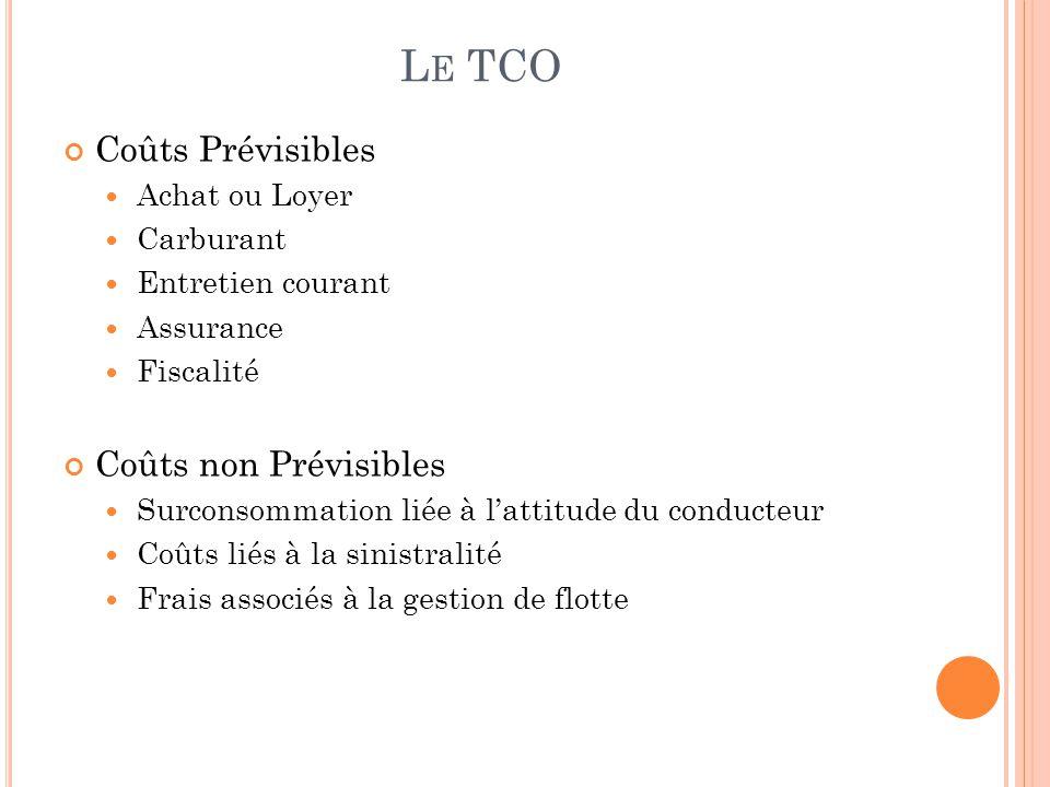 Le TCO Coûts Prévisibles Coûts non Prévisibles Achat ou Loyer