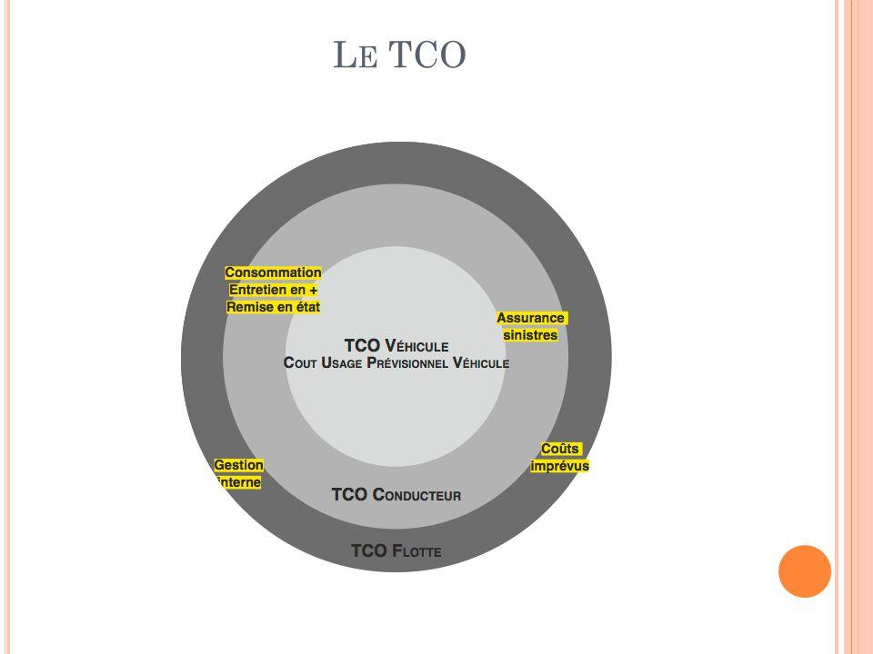 Le TCO