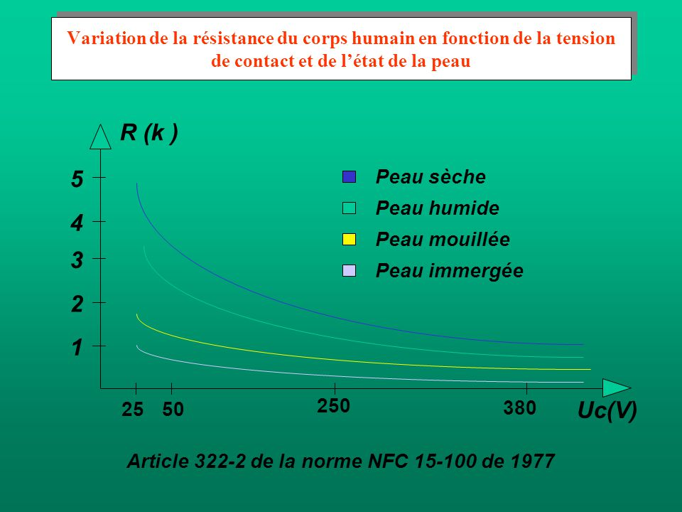 R (k ) 5 4 3 2 1 Uc(V) 25 50 250 380 Peau sèche Peau humide