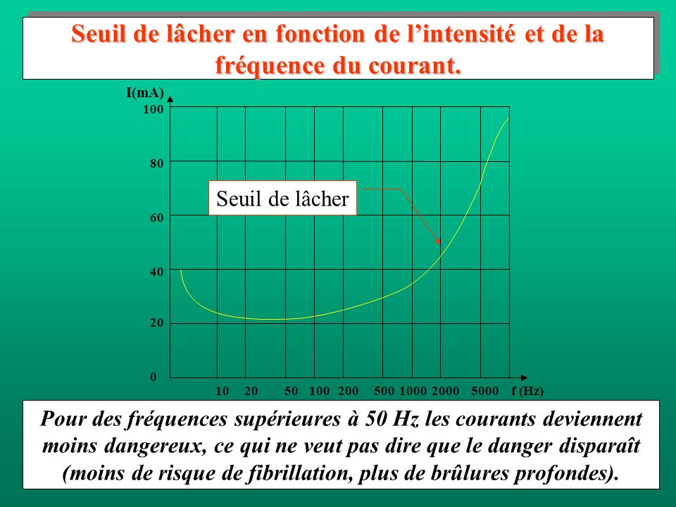Seuil de lâcher en fonction de l'intensité et de la fréquence du courant.