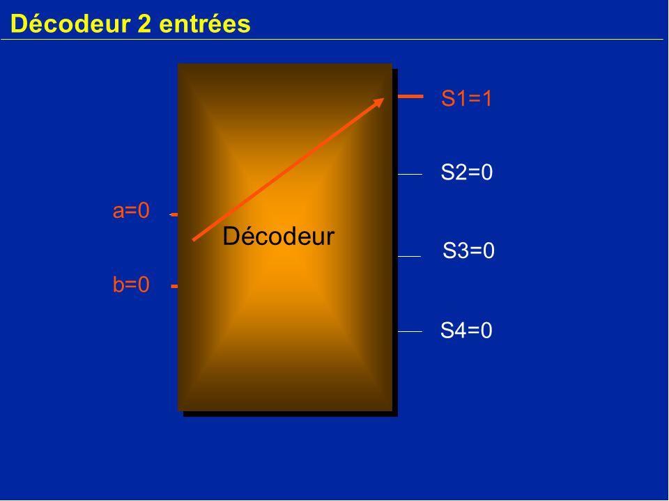 Décodeur 2 entrées S1=1 S2=0 a=0 Décodeur S3=0 b=0 S4=0