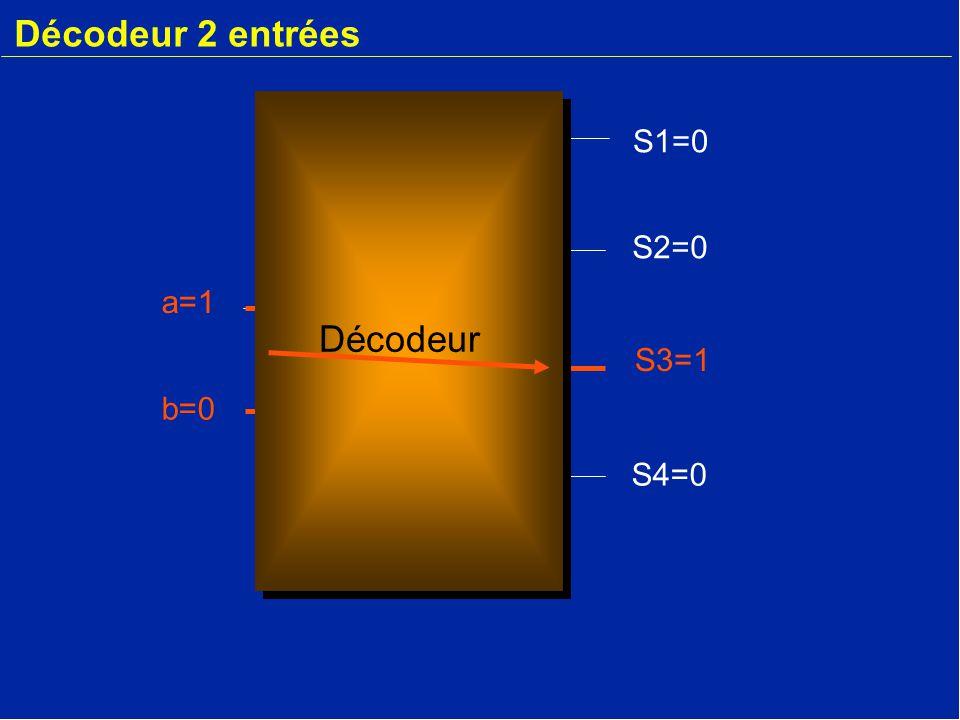 Décodeur 2 entrées S1=0 S2=0 a=1 Décodeur S3=1 b=0 S4=0