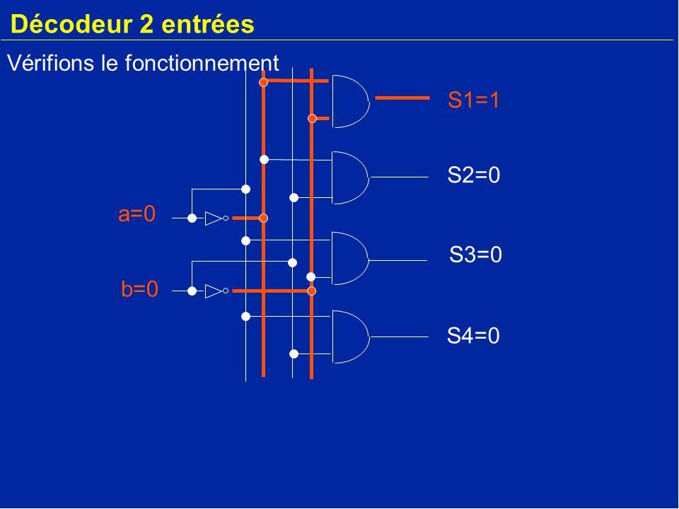 Décodeur 2 entrées Vérifions le fonctionnement S1=1 S2=0 a=0 S3=0 b=0