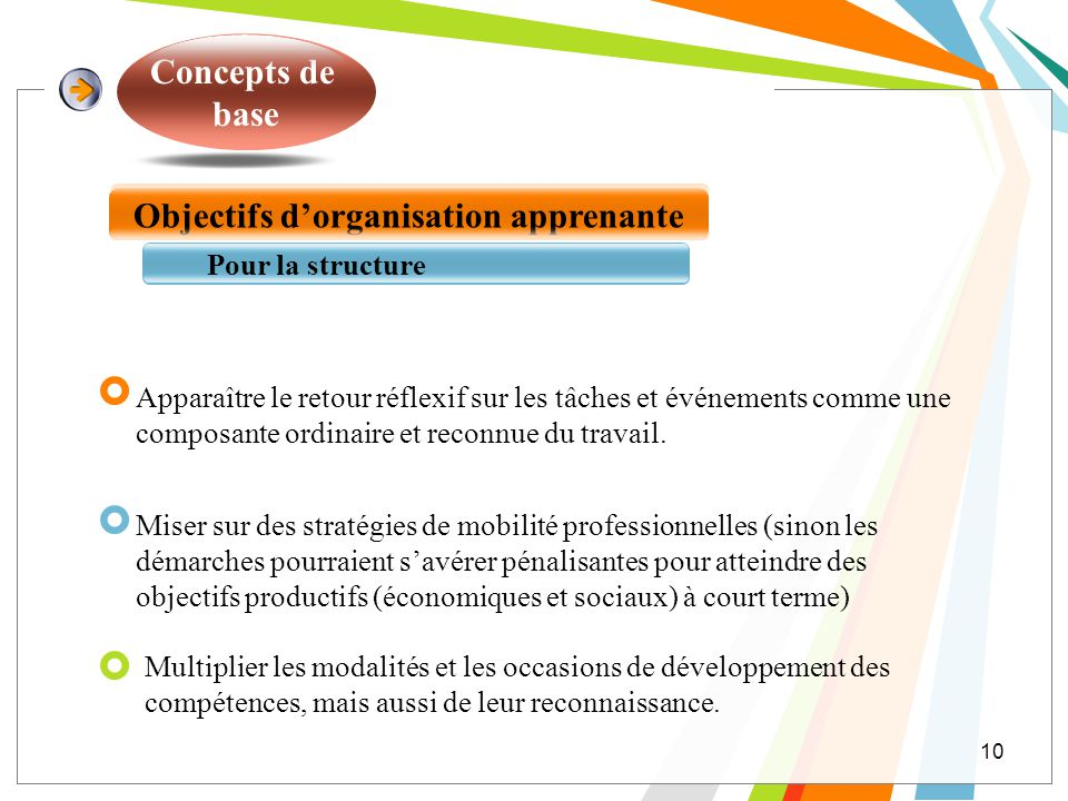 Objectifs d'organisation apprenante