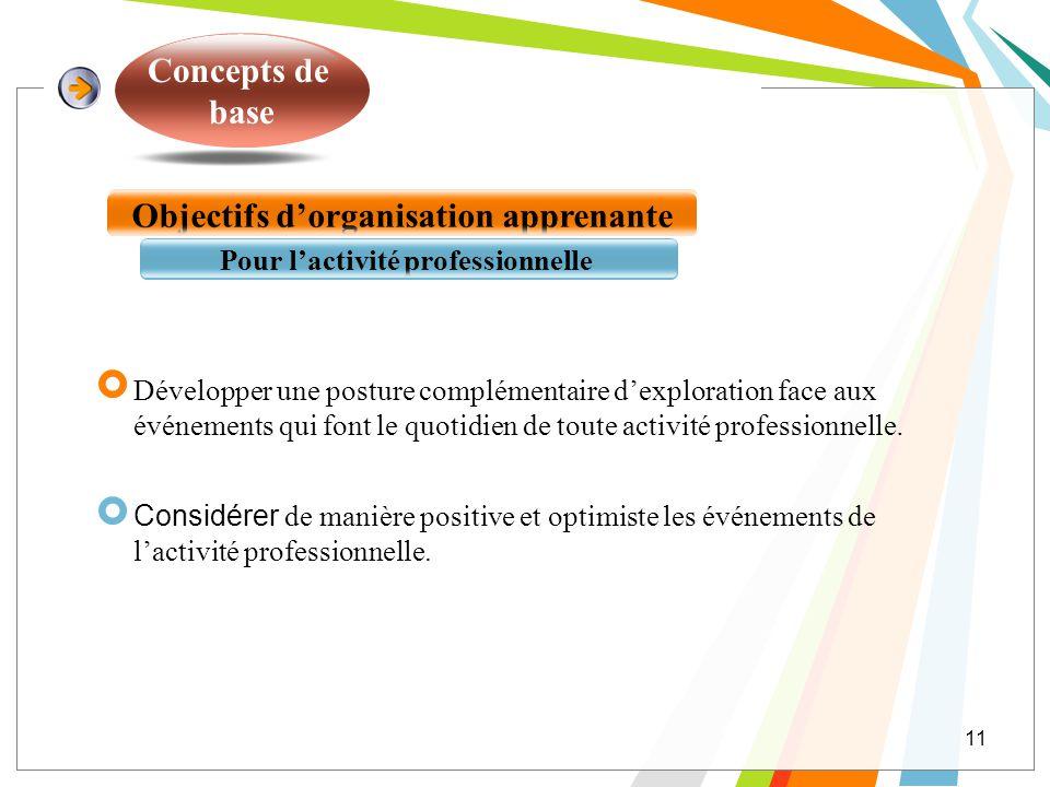 Objectifs d'organisation apprenante Pour l'activité professionnelle