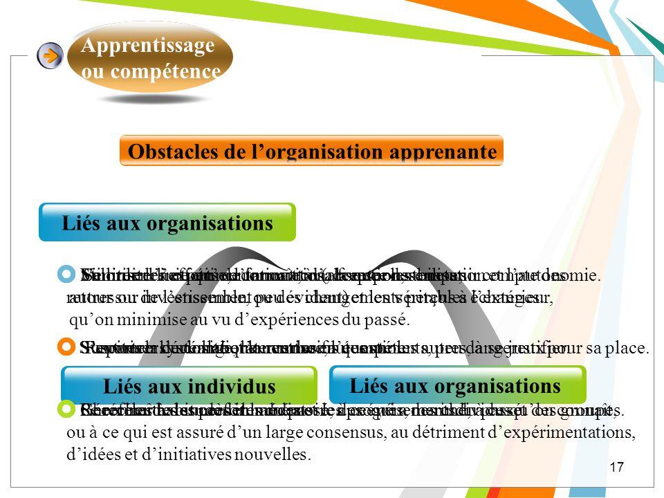 Liés aux organisations Liés aux organisations