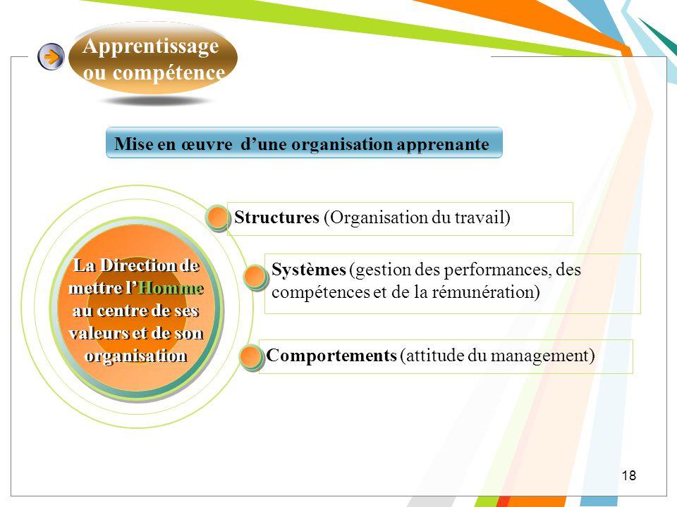 Apprentissage ou compétence