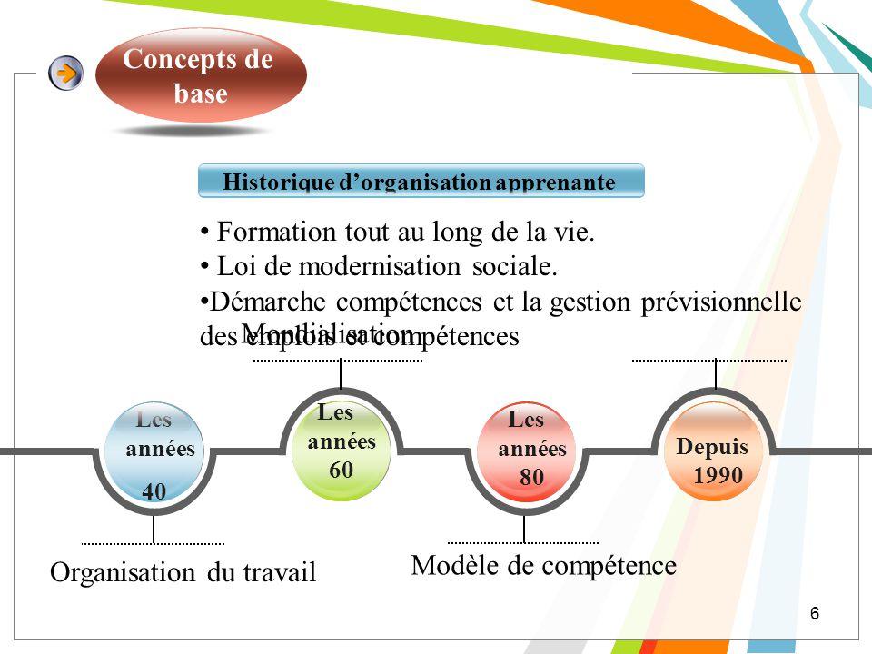 Historique d'organisation apprenante