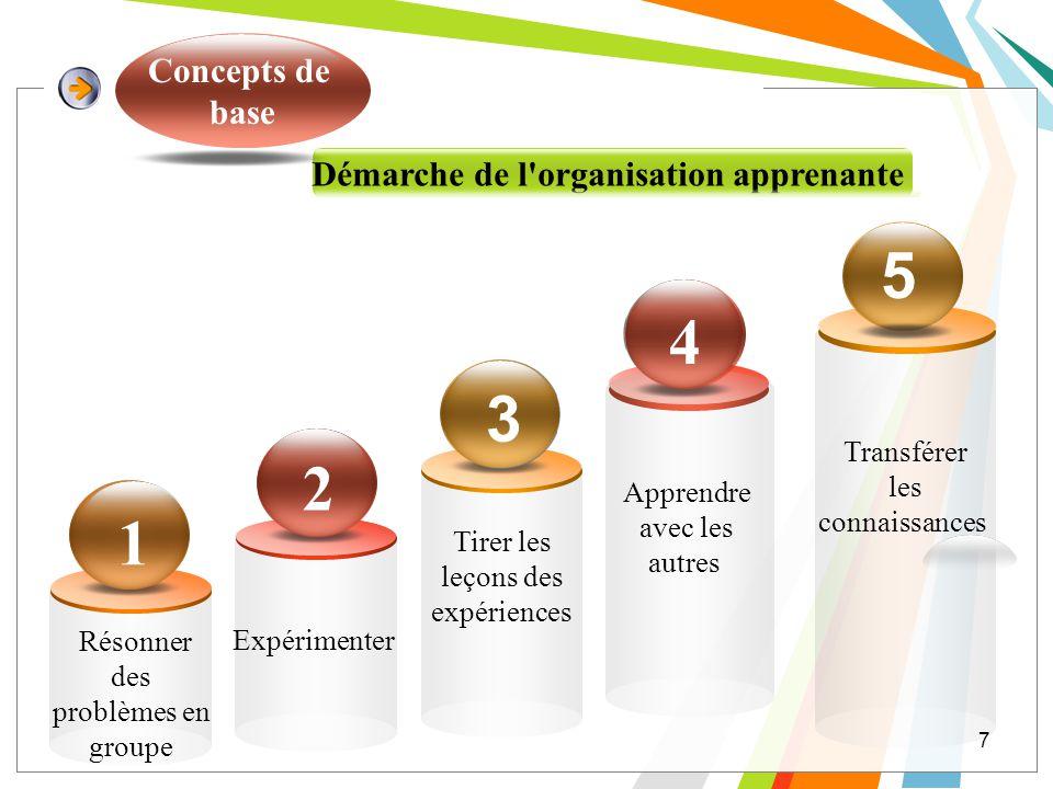 1 5 4 3 2 Concepts de base Démarche de l organisation apprenante