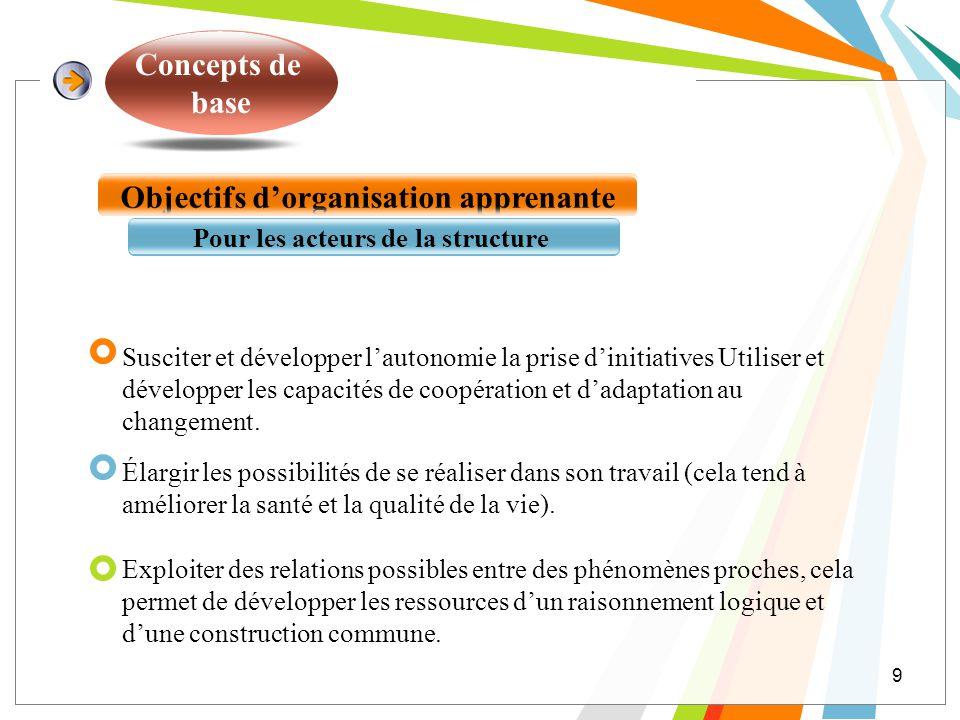 Objectifs d'organisation apprenante Pour les acteurs de la structure