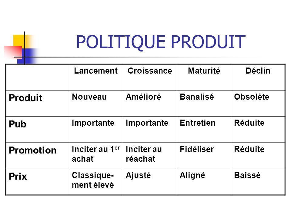 POLITIQUE PRODUIT Produit Pub Promotion Prix Lancement Croissance