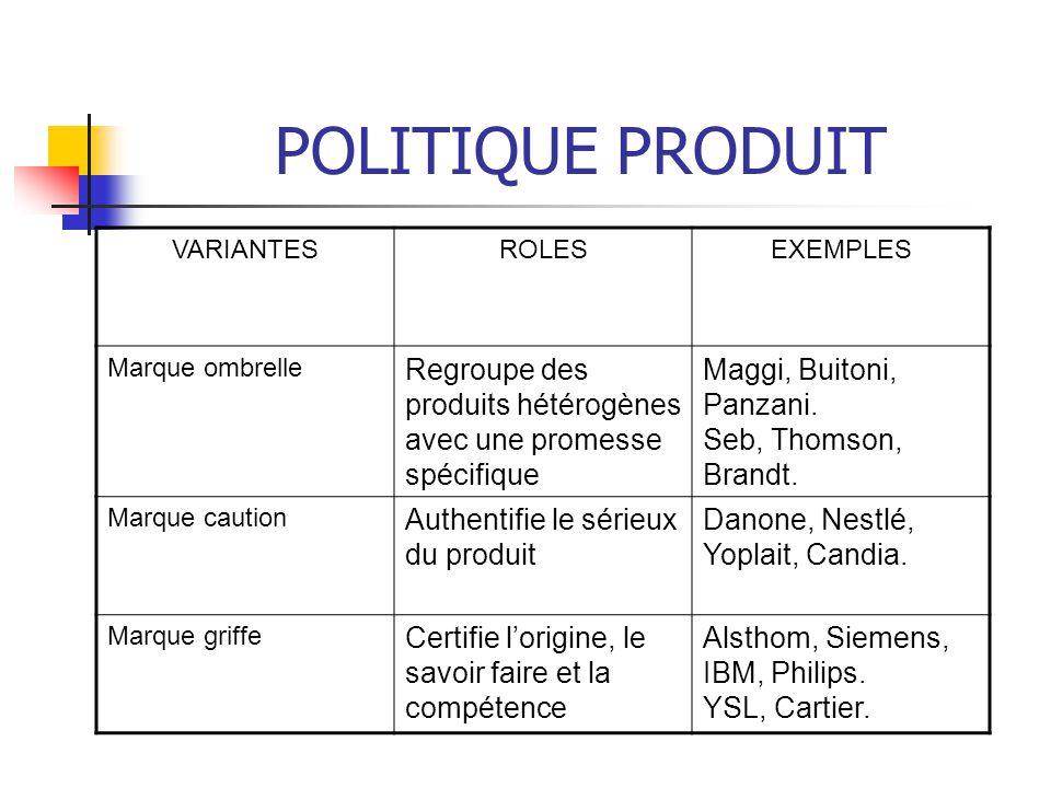 POLITIQUE PRODUIT VARIANTES. ROLES. EXEMPLES. Marque ombrelle. Regroupe des produits hétérogènes avec une promesse spécifique.