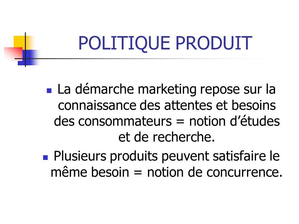 POLITIQUE PRODUIT La démarche marketing repose sur la connaissance des attentes et besoins des consommateurs = notion d'études et de recherche.