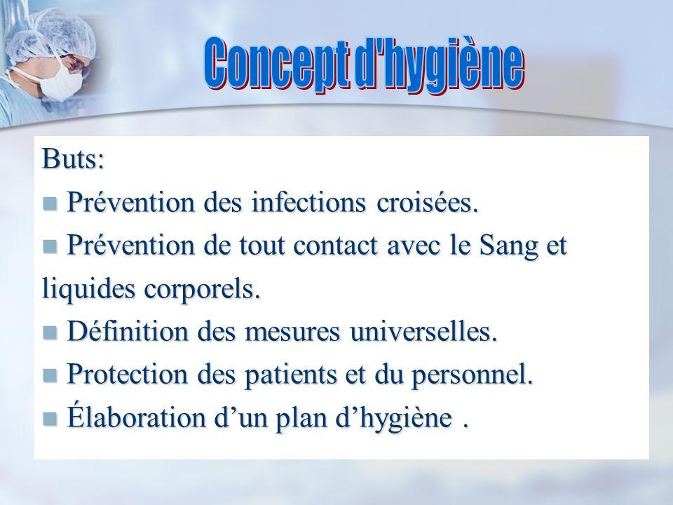 Concept d hygiène Buts: Prévention des infections croisées.
