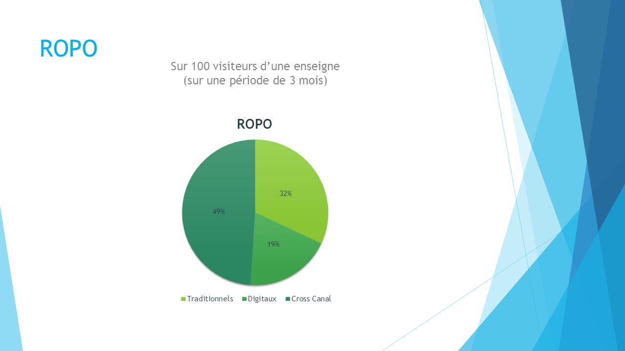 ROPO Sur 100 visiteurs d'une enseigne (sur une période de 3 mois)
