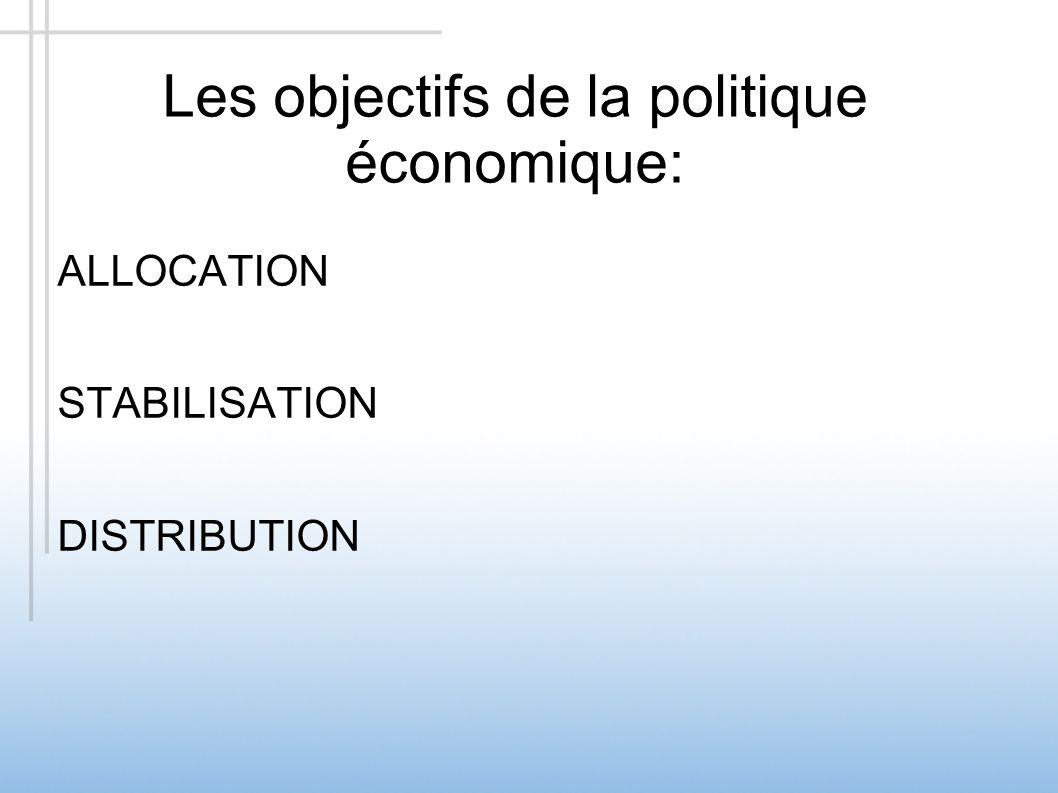 Les objectifs de la politique économique: