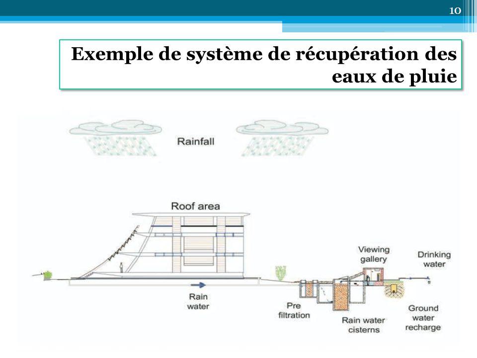 Exemple de système de récupération des eaux de pluie