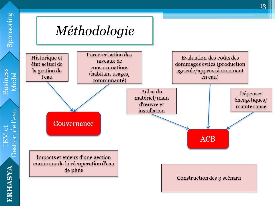 Méthodologie ACB Calendrier prévisionnel Sponsoring HYDRE Business