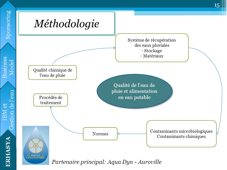 Méthodologie Calendrier prévisionnel Sponsoring HYDRE Business Model