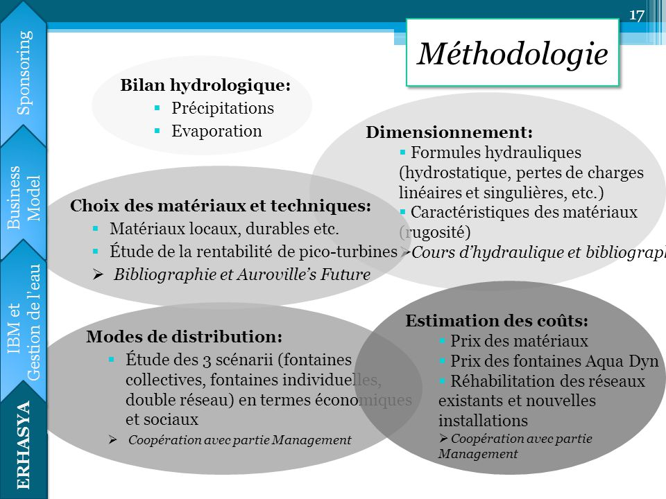 Méthodologie Calendrier prévisionnel Sponsoring Bilan hydrologique: