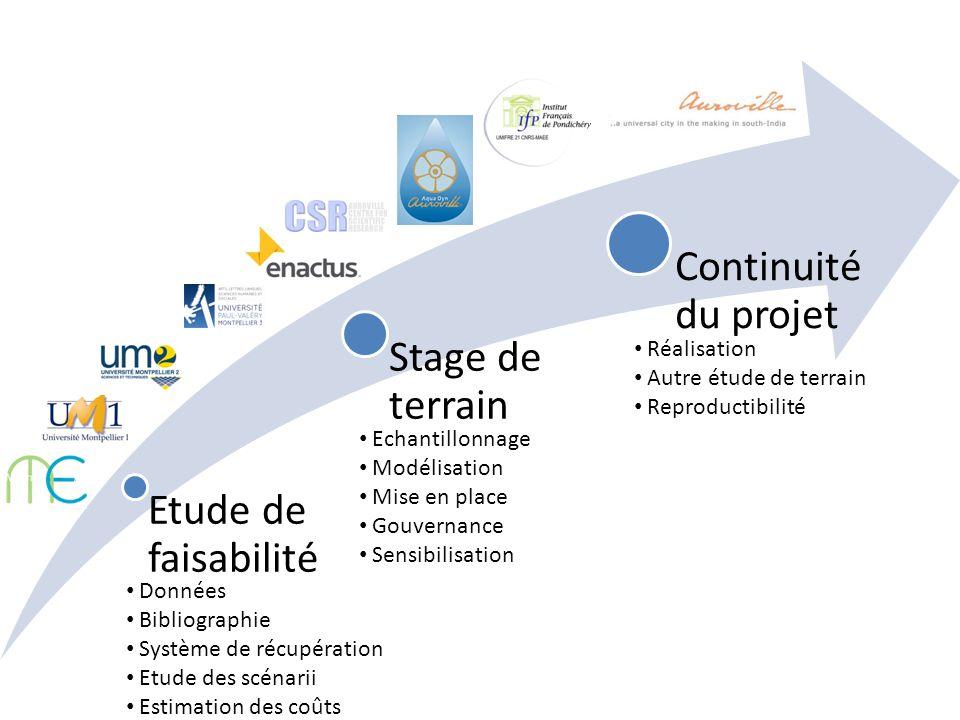 Système de récupération Etude des scénarii Estimation des coûts