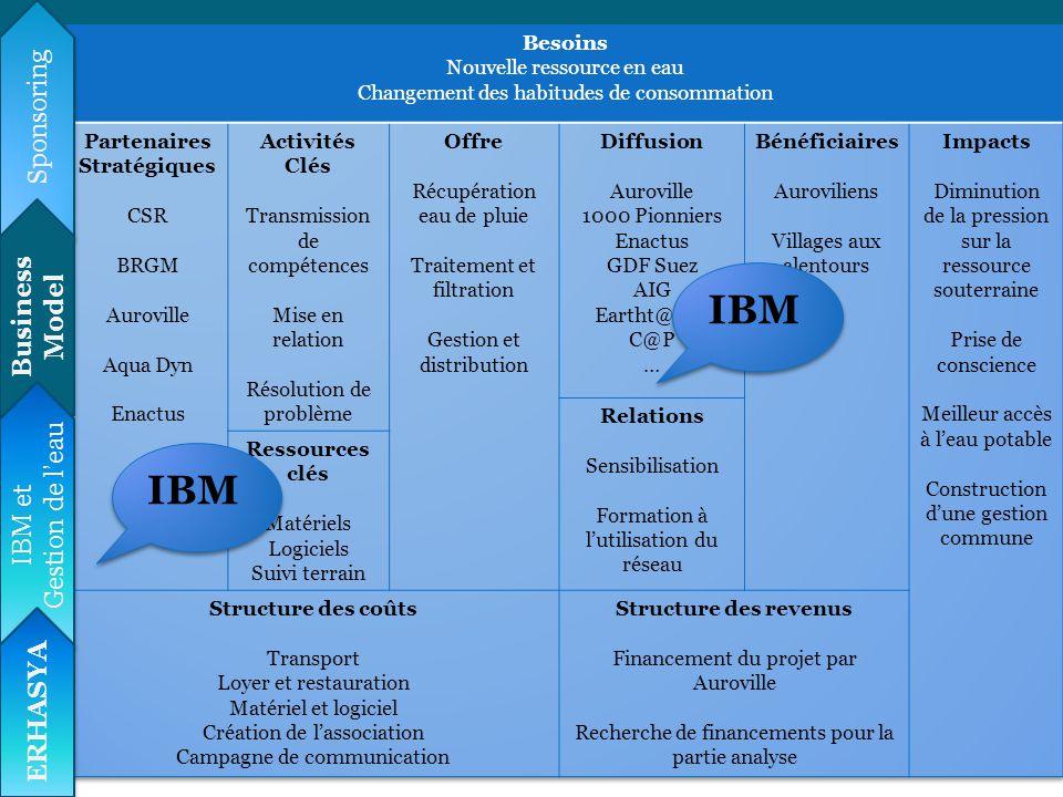 IBM IBM Sponsoring Besoins Partenaires stratégiques Activités Clés