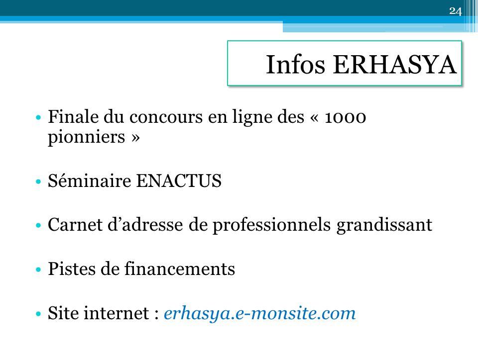 Infos ERHASYA Finale du concours en ligne des « 1000 pionniers »