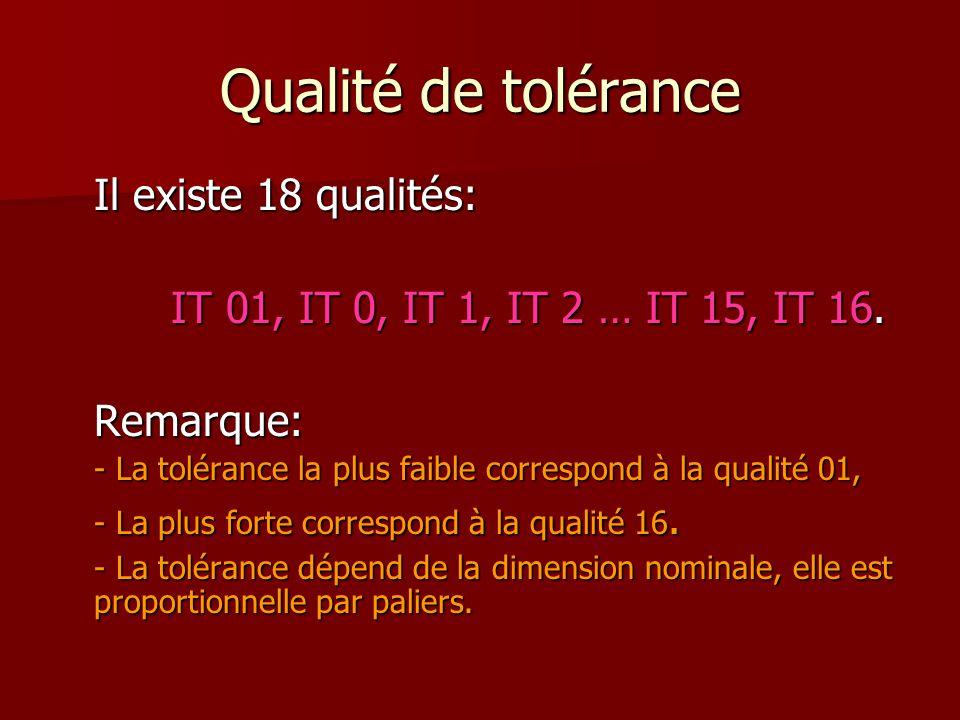 Qualité de tolérance Il existe 18 qualités: