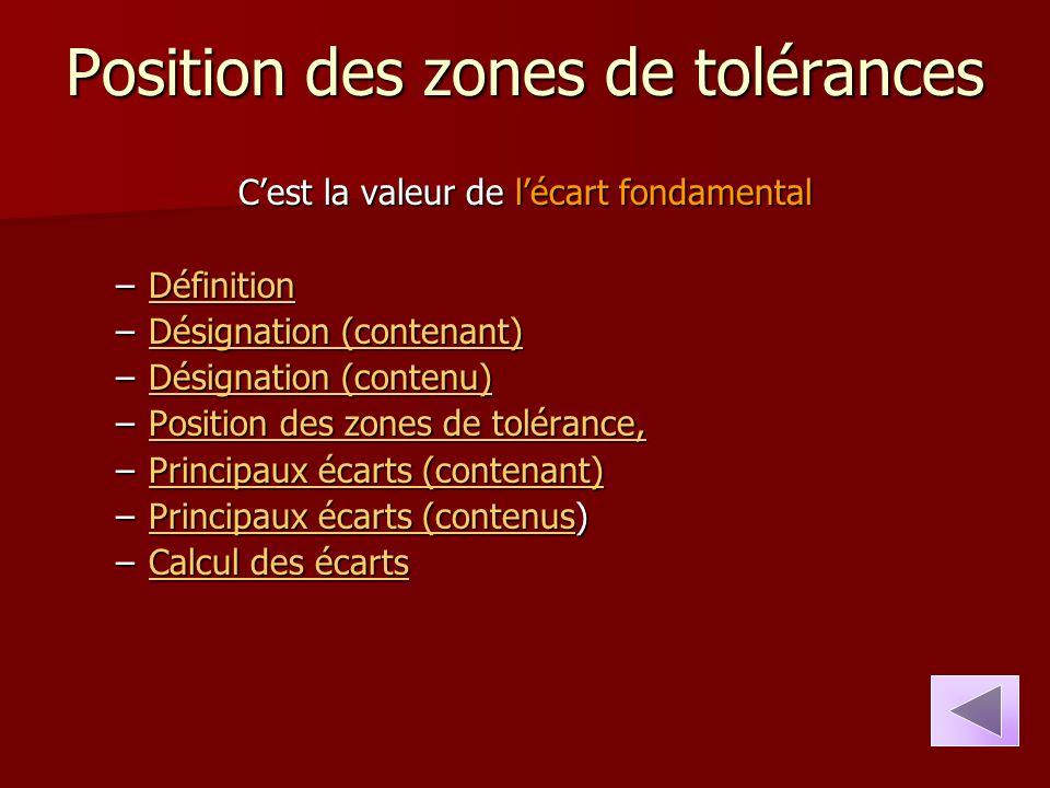 Position des zones de tolérances