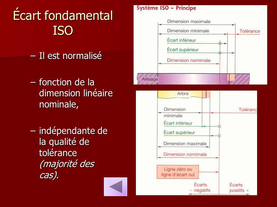 Écart fondamental ISO Il est normalisé