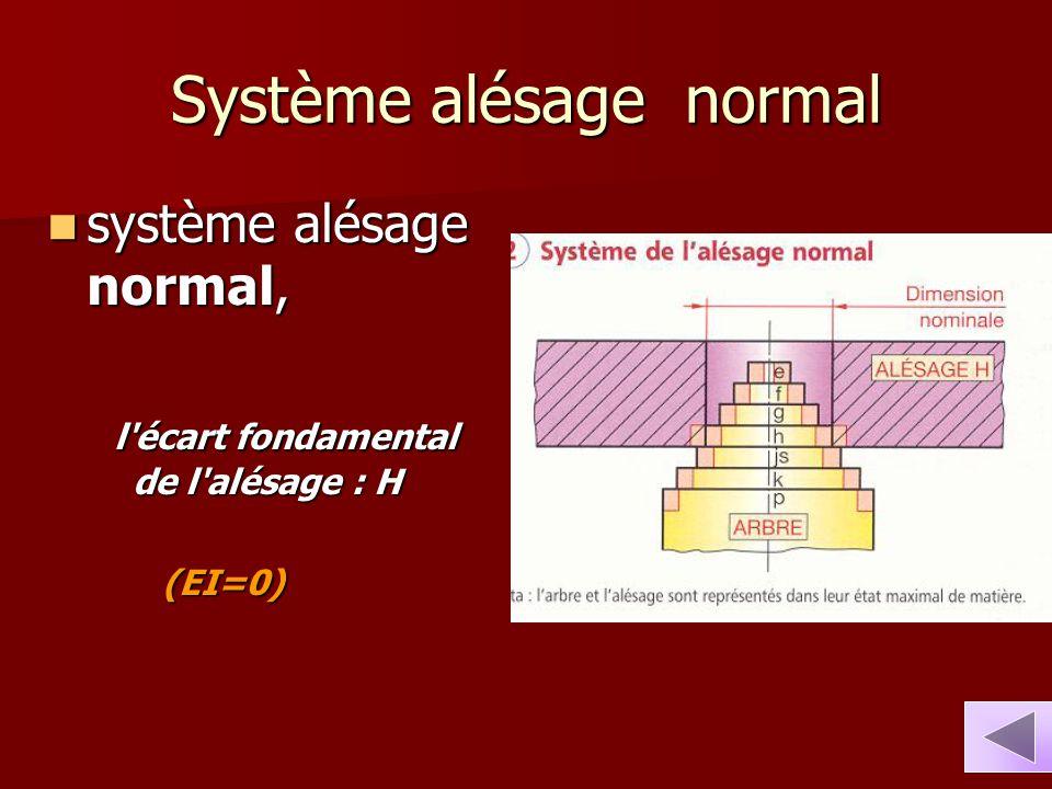 Système alésage normal