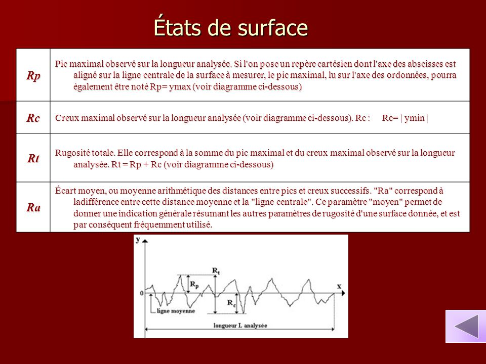 États de surface Rp Rc Rt Ra