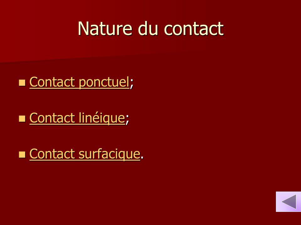 Nature du contact Contact ponctuel; Contact linéique;