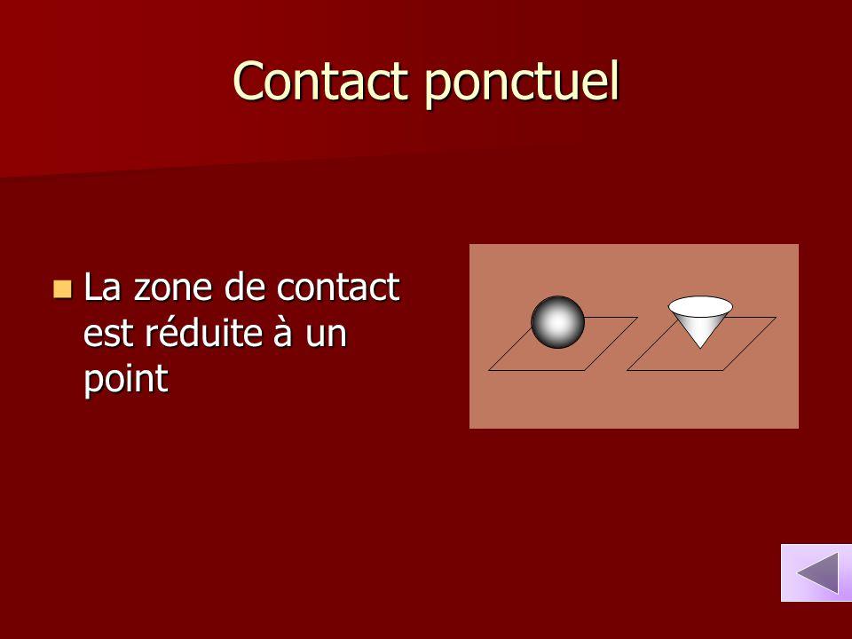 Contact ponctuel La zone de contact est réduite à un point