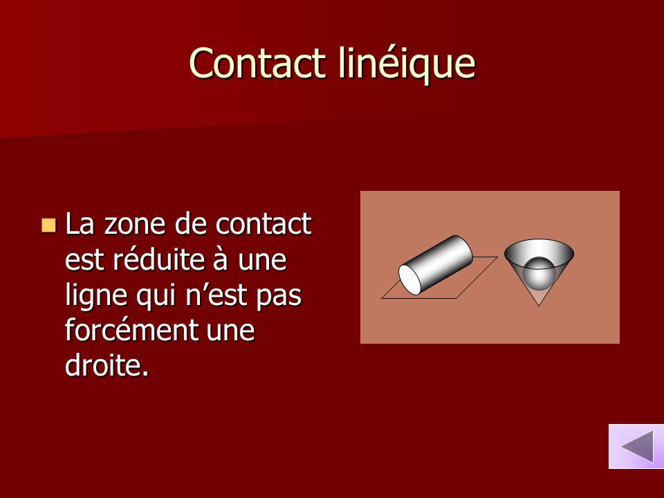 Contact linéique La zone de contact est réduite à une ligne qui n'est pas forcément une droite.