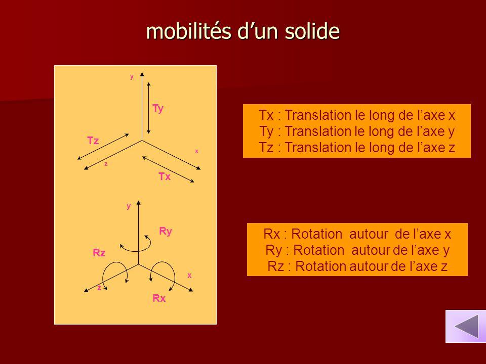 mobilités d'un solide Tx : Translation le long de l'axe x