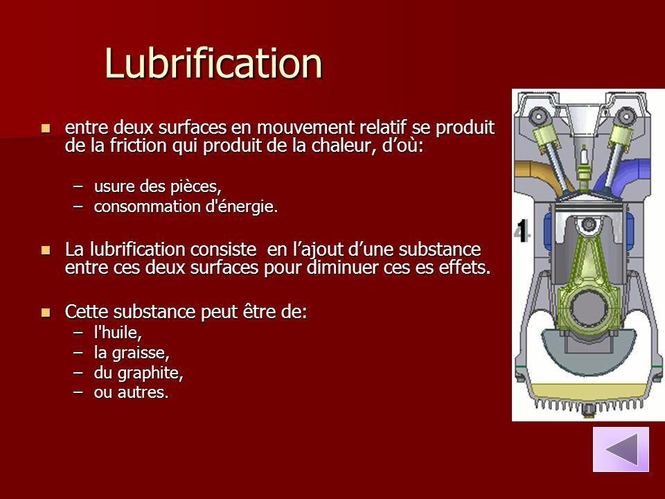 Lubrification entre deux surfaces en mouvement relatif se produit de la friction qui produit de la chaleur, d'où: