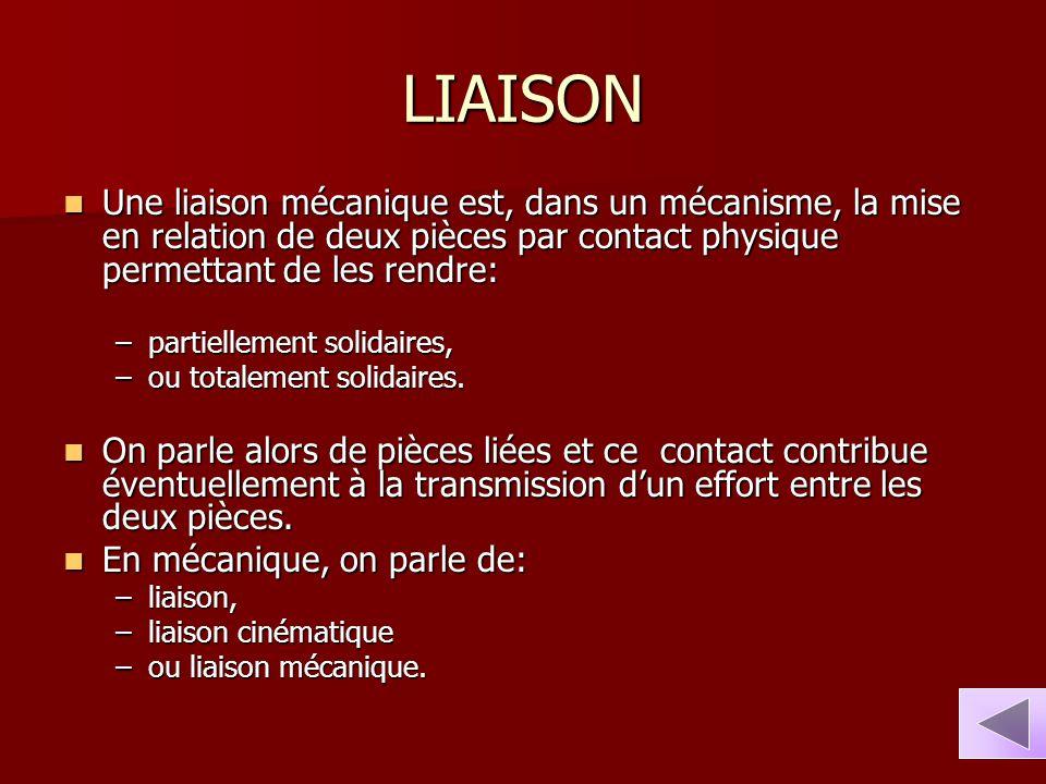 LIAISON Une liaison mécanique est, dans un mécanisme, la mise en relation de deux pièces par contact physique permettant de les rendre: