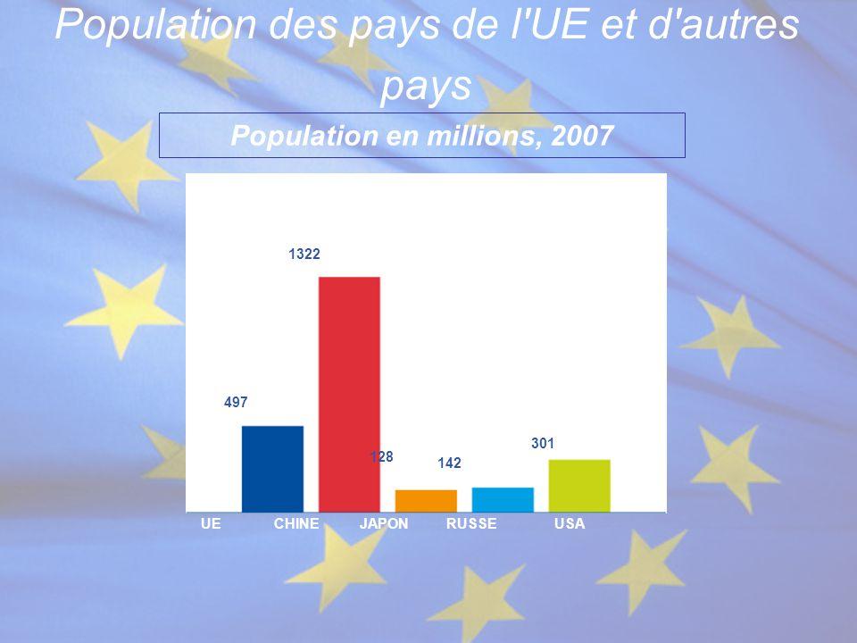 Population des pays de l UE et d autres pays