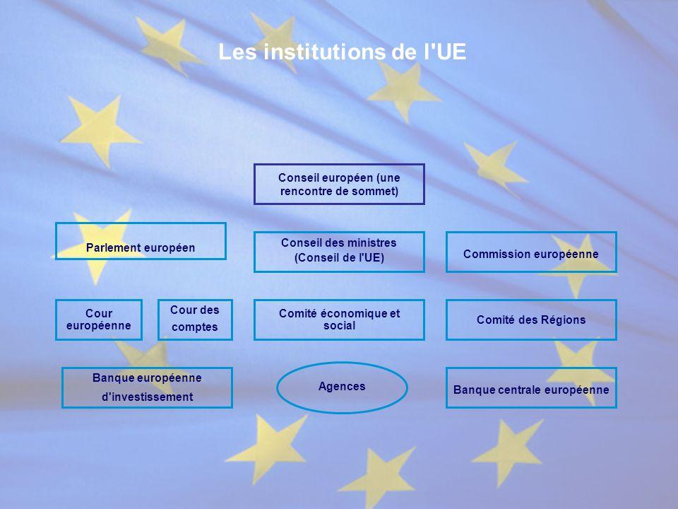 Conseil européen (une rencontre de sommet) Comité économique et social
