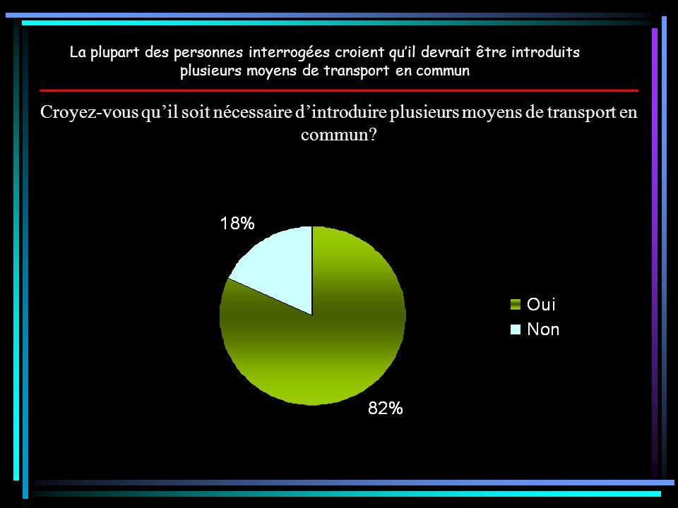 La plupart des personnes interrogées croient qu'il devrait être introduits plusieurs moyens de transport en commun