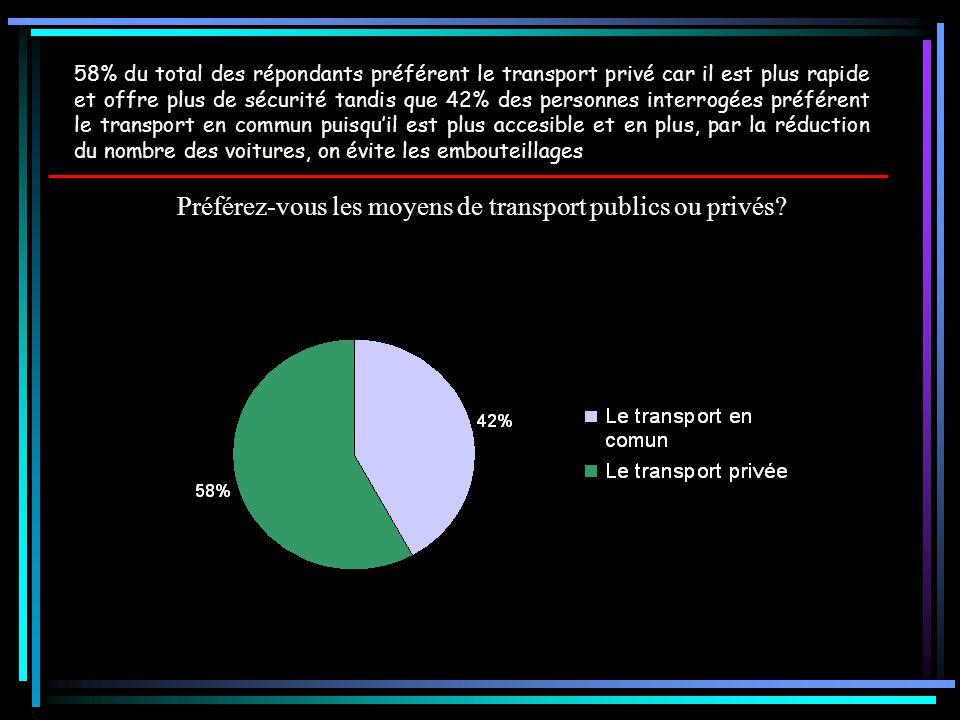 Préférez-vous les moyens de transport publics ou privés