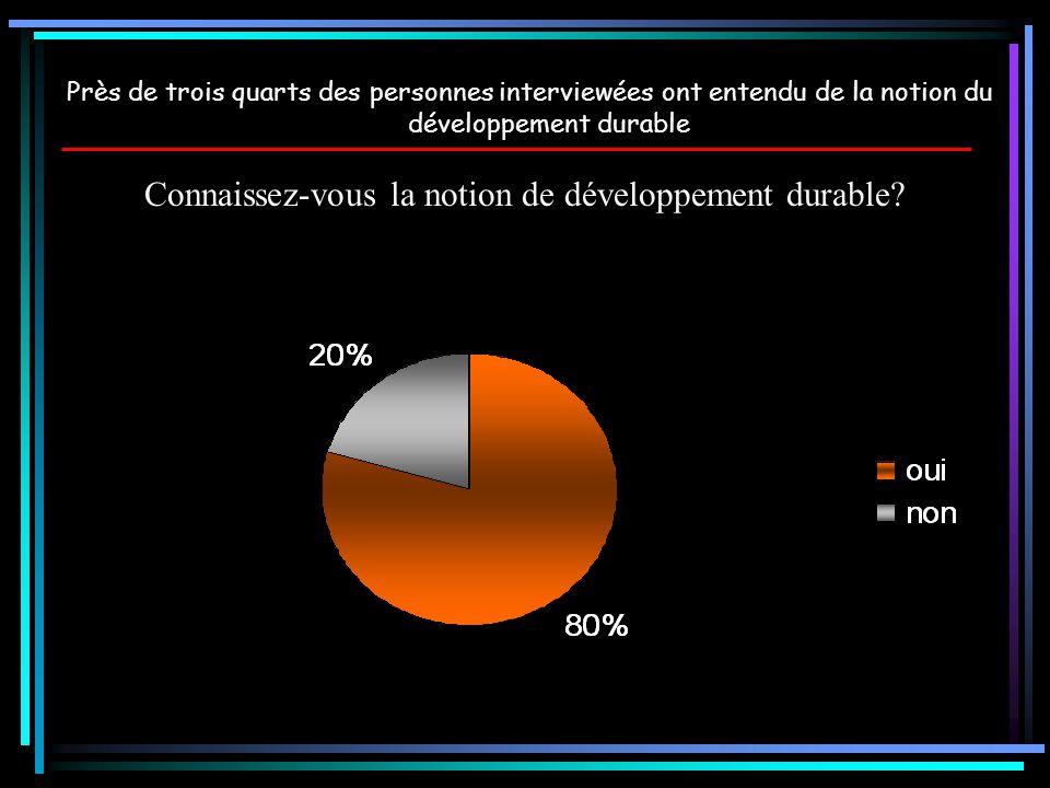 Connaissez-vous la notion de développement durable